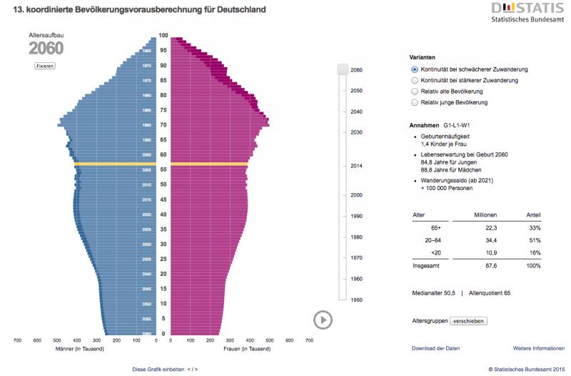 statistisches bundesamt demografischer wandel